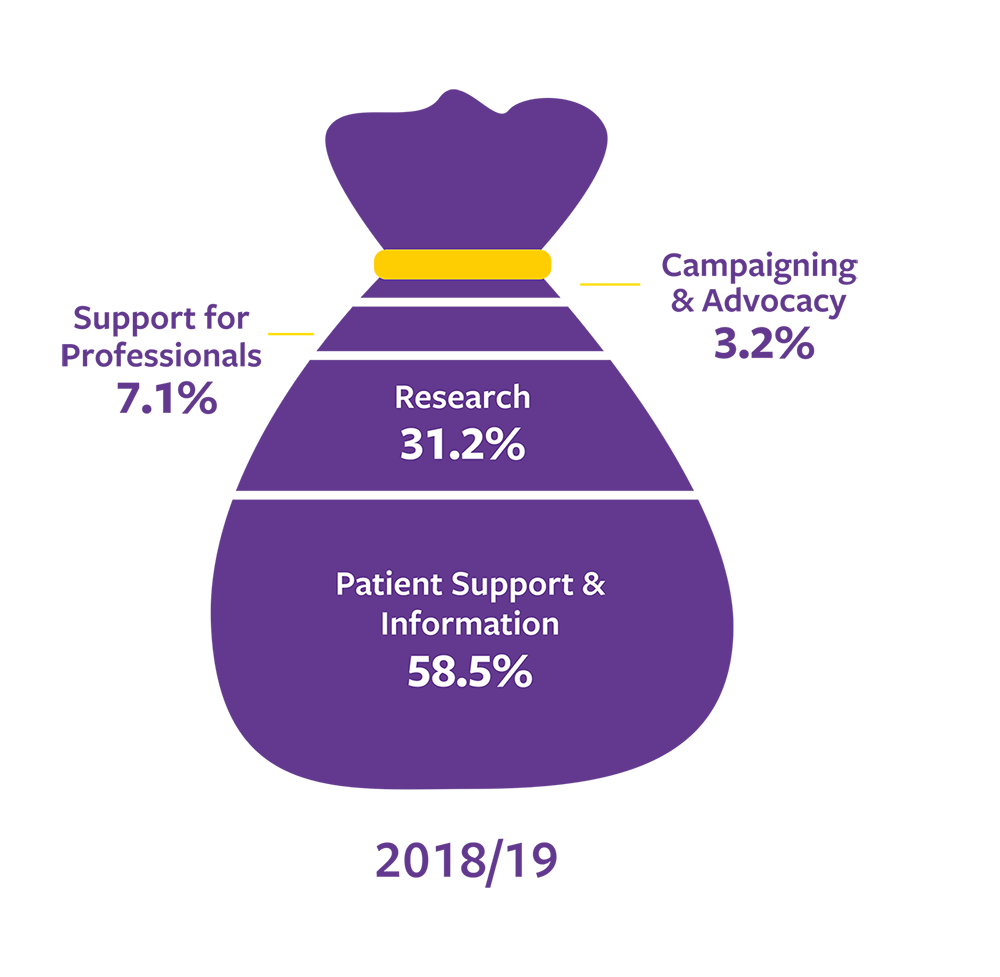 Infographic shows charitable spending for the year 2018 - 2019: Patient Support & Information 58.5%, Research 31.2%, Support for professionals 7.1%, Campaigning & Advocacy 3.2%