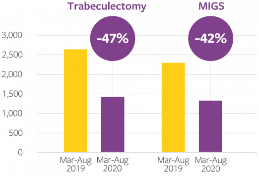 Graph showing glaucoma related procedures in England. Trabeculectomy shown to be down 47% in Mar-Aug 2020 compared with the same period in 2019. MIGS down 42%