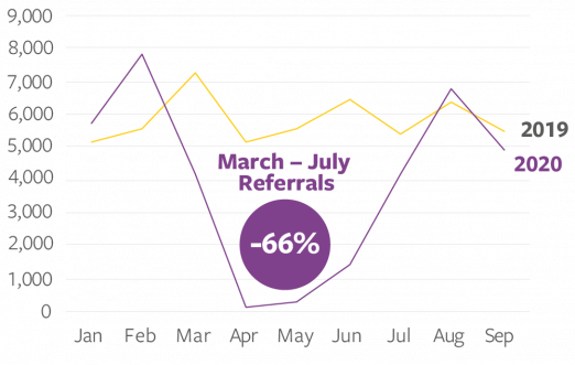 Graph showing a 66 per cent reduction in Specsavers referrals for Glaucoma in March-July 2020